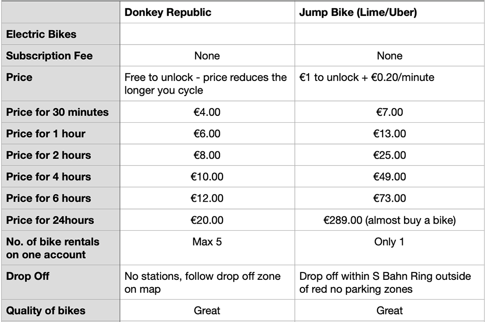 e bike sharing prices in berlin for donkey republic and jump bike