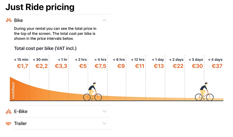 prices and costs of donkey bikes in berlin